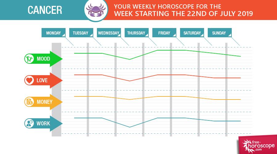Tomorrow's Horoscope Cancer